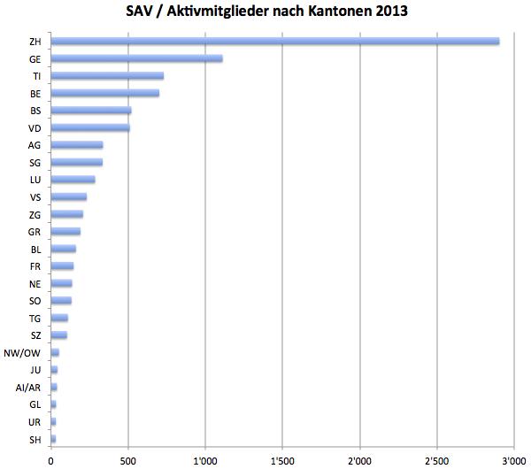 Diagramm: Aktivmitglieder des Schweizerischen Anwaltsverbandes (SAV) nach Kantonen 2013