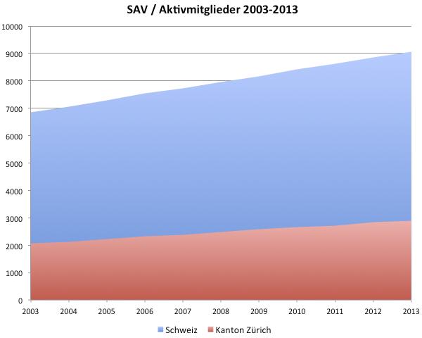 Diagramm: Aktivmitglieder des Schweizerischen Anwaltsverbandes (SAV) 2003-2013