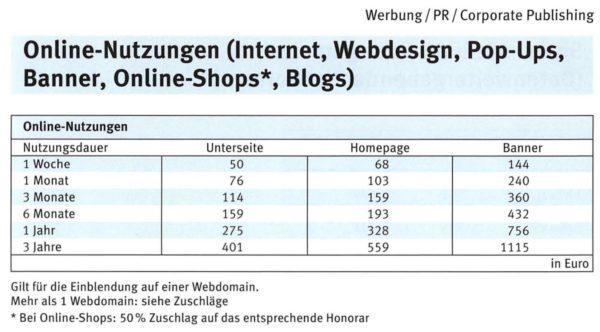 Dokument: Kosten für Online-Nutzungen gemäss MFM-Bildhonoraren 2018 (Auszug)