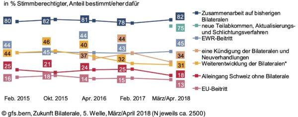 Dokument: Meinungsumfrage von gfs.bern und Interpharma vom März / April 2018 betreffend Europapolitik (Auszug)