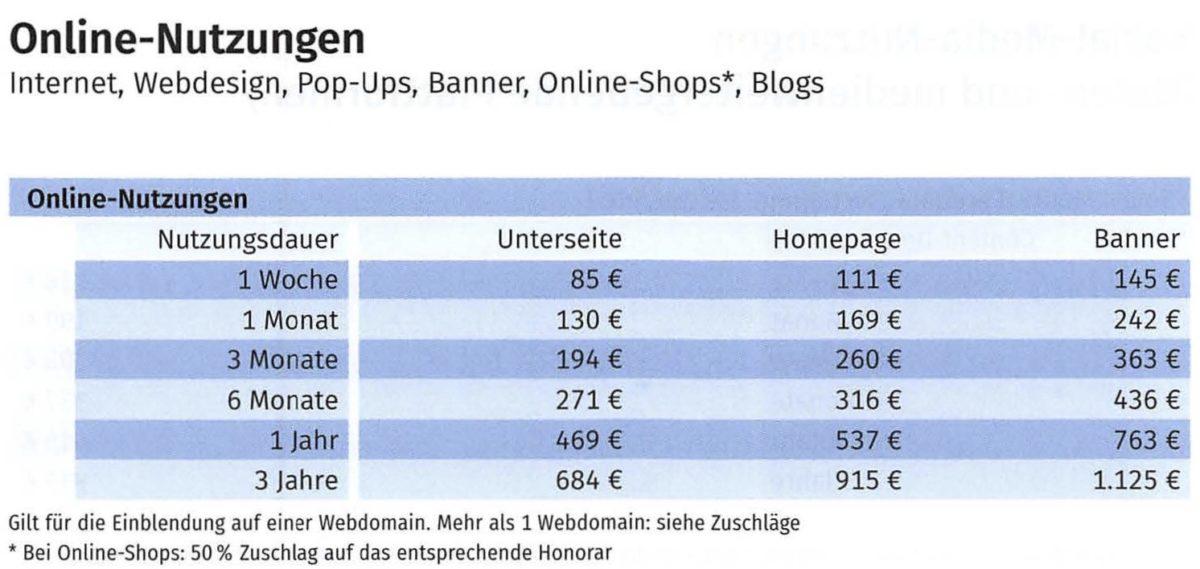 Dokument: Kosten für «Online-Nutzungen» gemäss MFM-Bildhonoraren 2019 (Auszug)