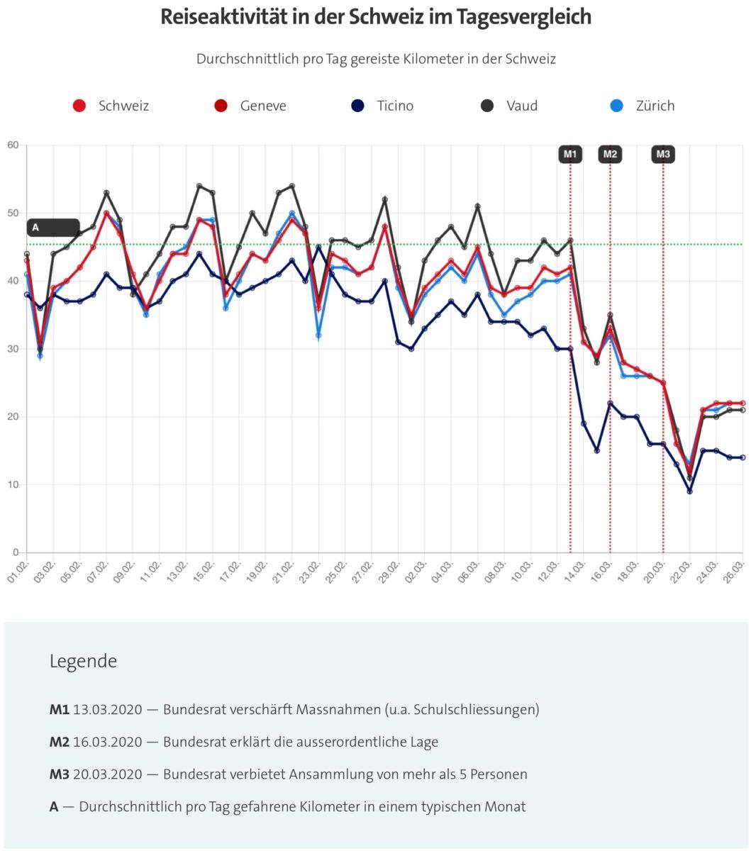Bild: Swisscom Insights mit Kantonsvergleich